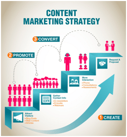 Content Marketing strategy - types of digital marketing strategy